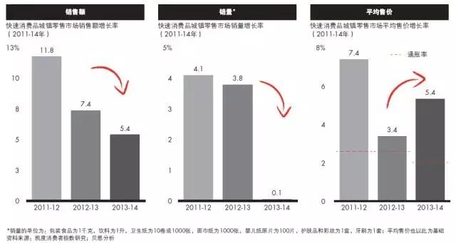 消费结构变化:服务业占支出比重持续增加